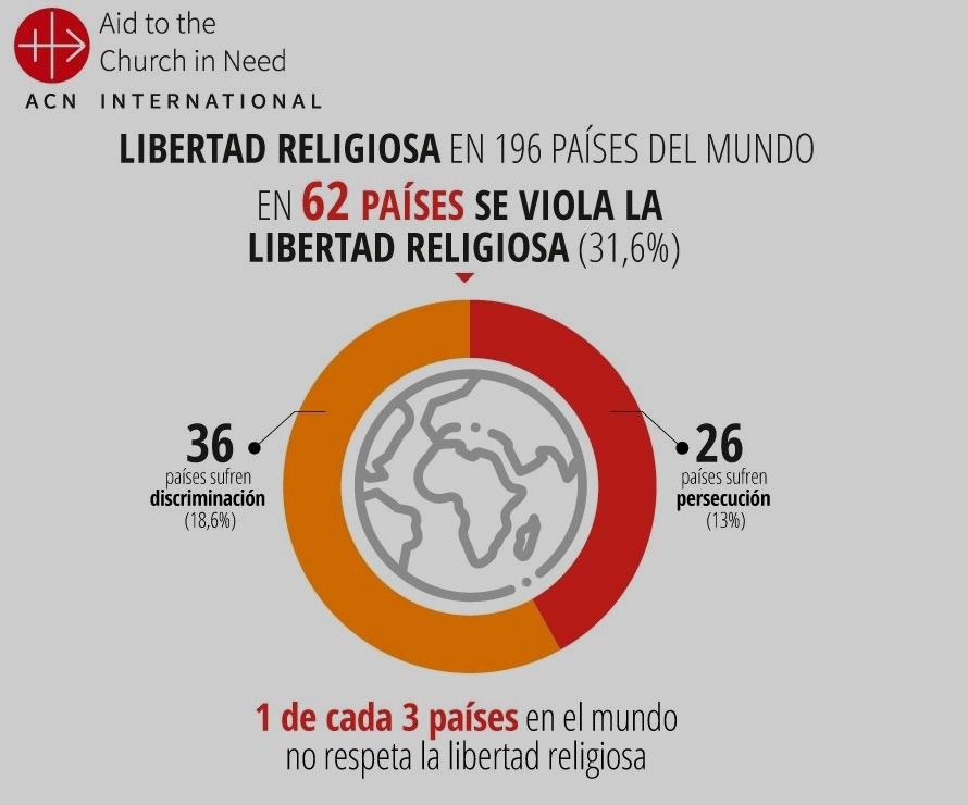 Vulnera libertad religiosa 1/3
