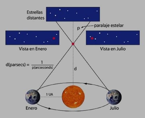 Grandes avances de la Astronomía (1)