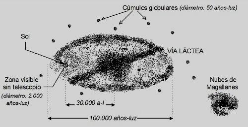 Grandes avances de la Astronomía moderna (1)
